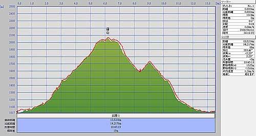 20090111輝山標高差.jpg