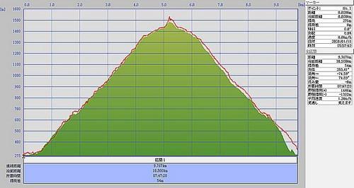 20090118大滝山標高.jpg
