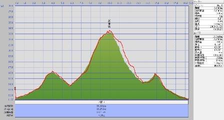 20090125高妻山標高2.jpg