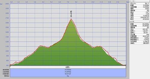 20090127野伏ヶ岳標高2.jpg