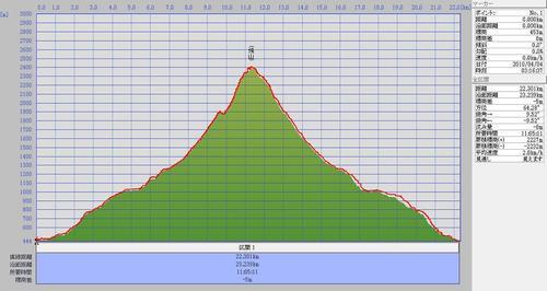 2010.4.4焼山標高.jpg